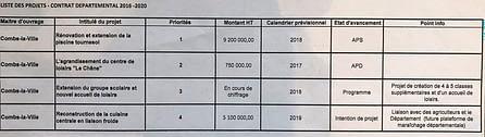 Liste des projets présentés au département 2016-2020