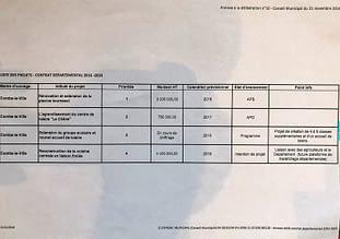 tableau des projets département